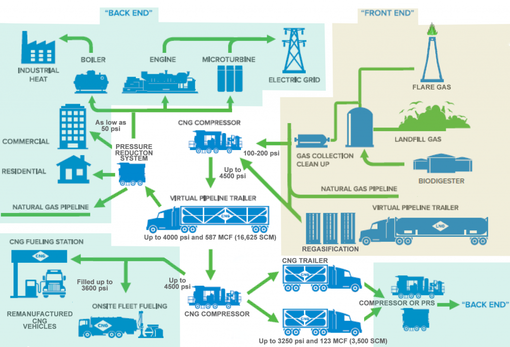 CNG Delivery Value Supply Chain